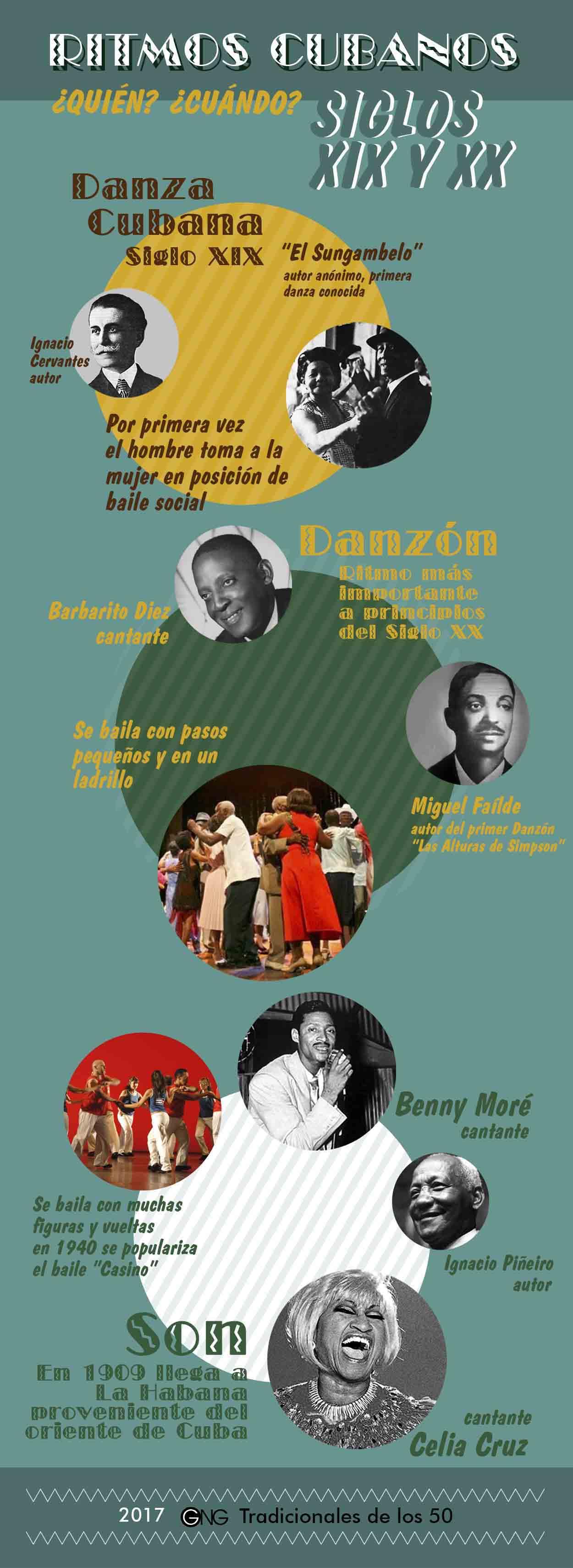 Infografía acerca del surgimiento del danzón, cha cha chá, danzas y son cubanos todos de los siglos XIX y XX