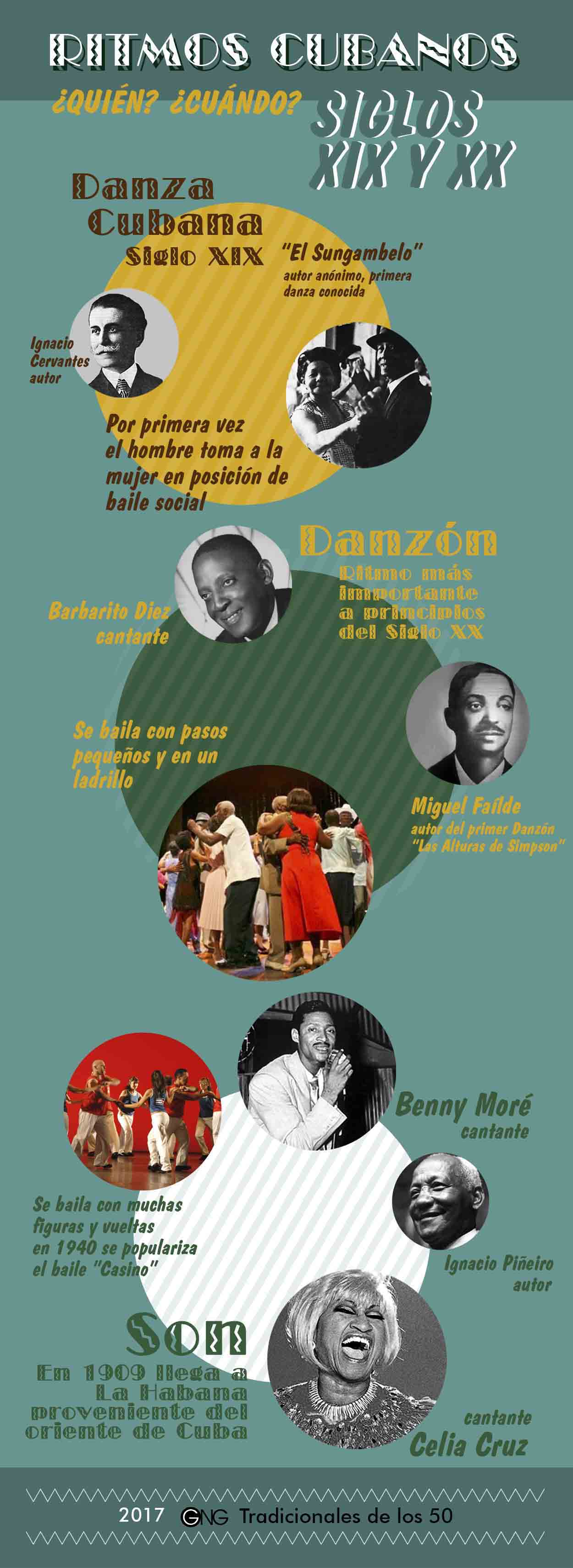 Infography about the arise of Danzon, Cha Cha, dances and all are Cuban from the XIX and XX centuries.